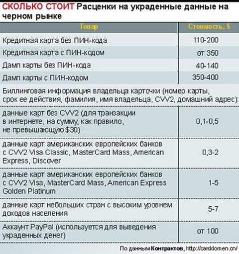 Расчетная карта продажа Бугуруслан