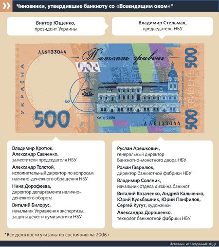 Тайна знака. Откуда масонский символ на 500-гривневой купюре?