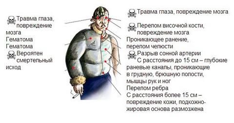 Действие гладкоствольного травматического оружия с расстояния менее 1 м (в зависимости от свойств одежды)