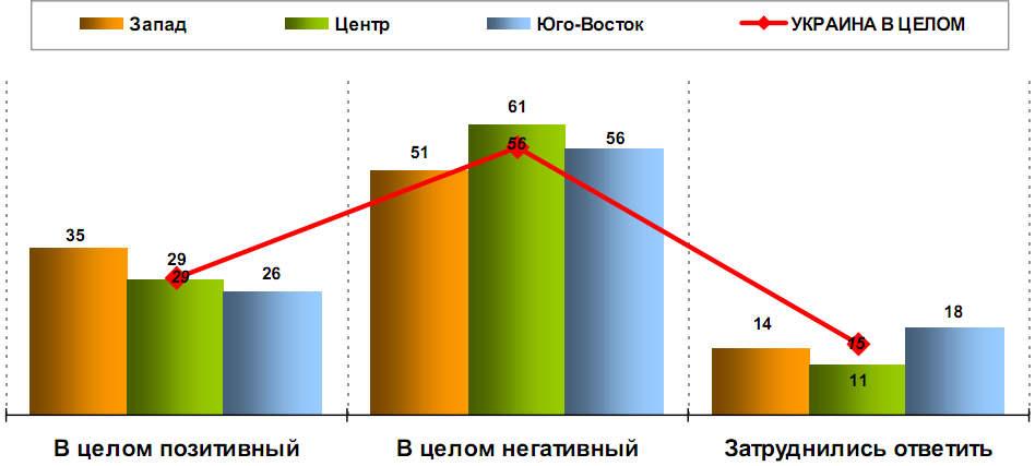 КАКОЙ, ПО МНЕНИЮ РЕСПОНДЕНТОВ, В ЦЕЛОМ СЛОЖИЛСЯ ИМИДЖ УКРАИНЫ В МИРЕ Июль 2011г.; % к опрошенным