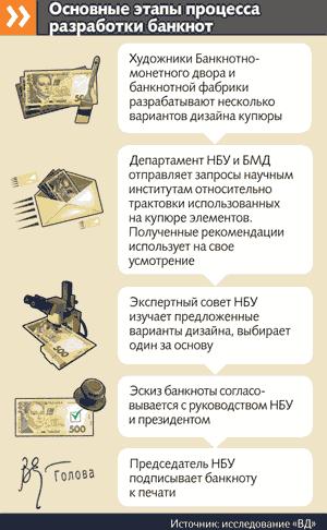 Тайный знак на украинских деньгах