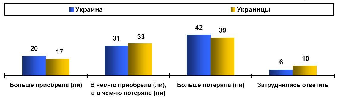 20-летие независимости Украины в оценках и мнениях украинцев