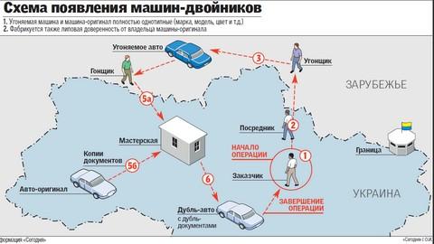 Украине машин- «двойников»