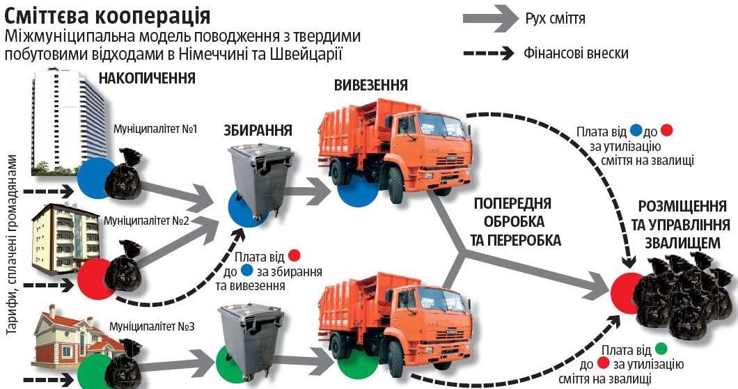 Івано-Франківськ отримає від ЄС 569 тис. євро на розвиток системи управління твердими побутовими відходами