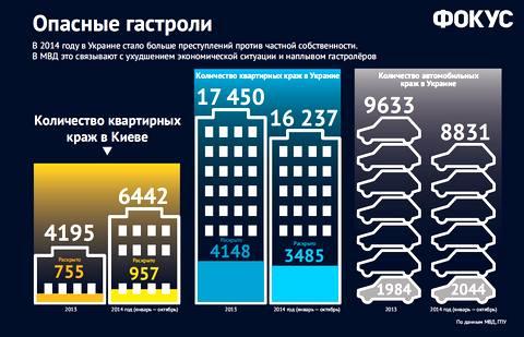 Криминальный ренессанс: Киев заполонили воры-гастролеры