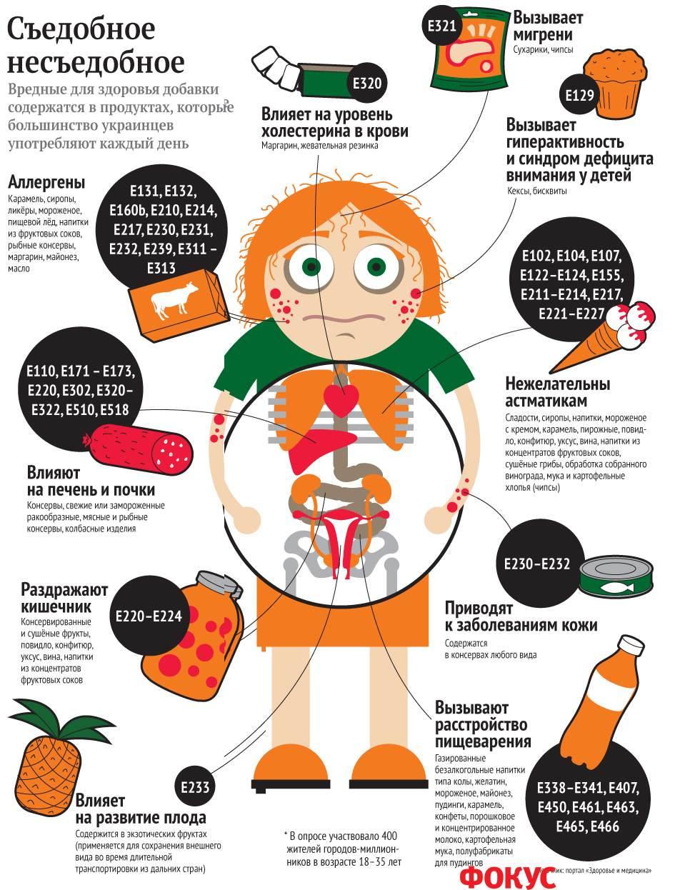 Вредные консерванты для беременных 86