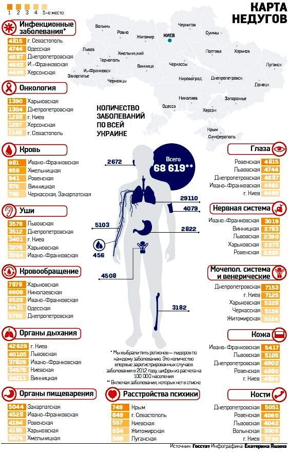 Карта болезней Украины. Инфографика «Вестей». Для увеличения картинки кликните на нее.