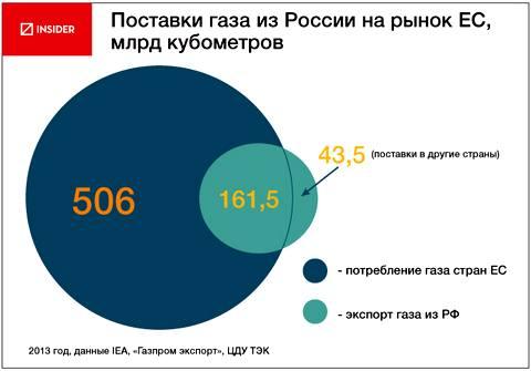 Объем добычи нефти в россии