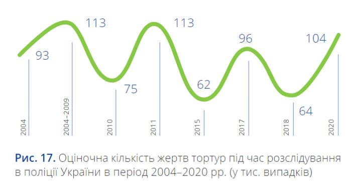 Оціночна кількість жертвтортурпідчас розслідування в поліціїУкраїнивbперіод 2004–2020 рр. (у тис. випадків